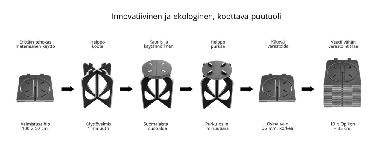 Suomenkielinen esittely Opilionin koottavasta design jakkarasta